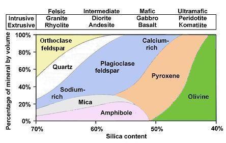 Silica sand mining process schematic