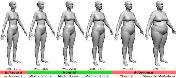 Como calcular el indice de masa corporal en hombres y mujeres