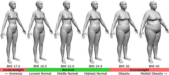 Body Mass Index for female