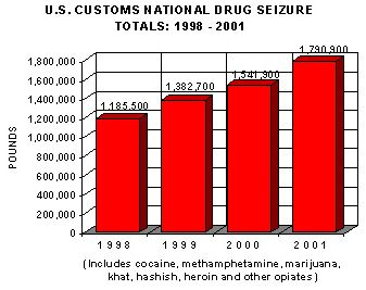 Drug seizures