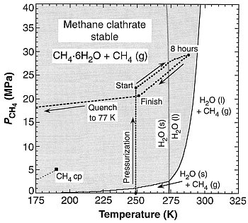 Could methane be stored as a clathrate on Mars?