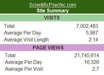 Scientific Psychic Statistics