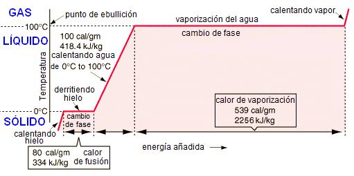fases del agua
